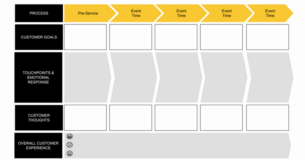 3 by 5 Notecard Template Google Docs New Customer Journey Map Template File Google Docs