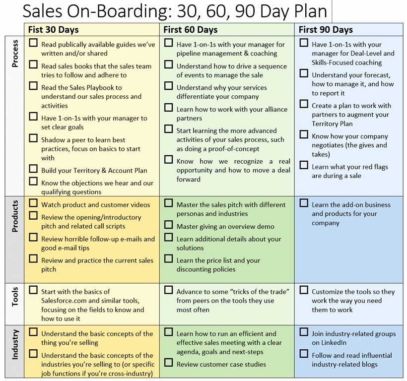 90 Day Sales Plan Example New 30 60 90 Sales Plan – Emmamcintyrephotography