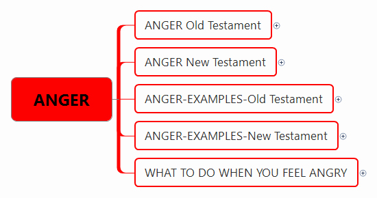 Anger Management Certificate Template Awesome Anger Xmind Mind Map Template