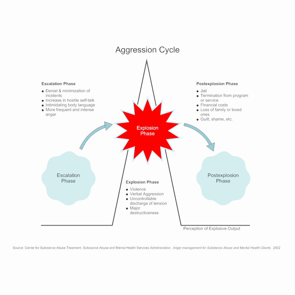 Anger Management Certificate Template Unique Aggression Cycle