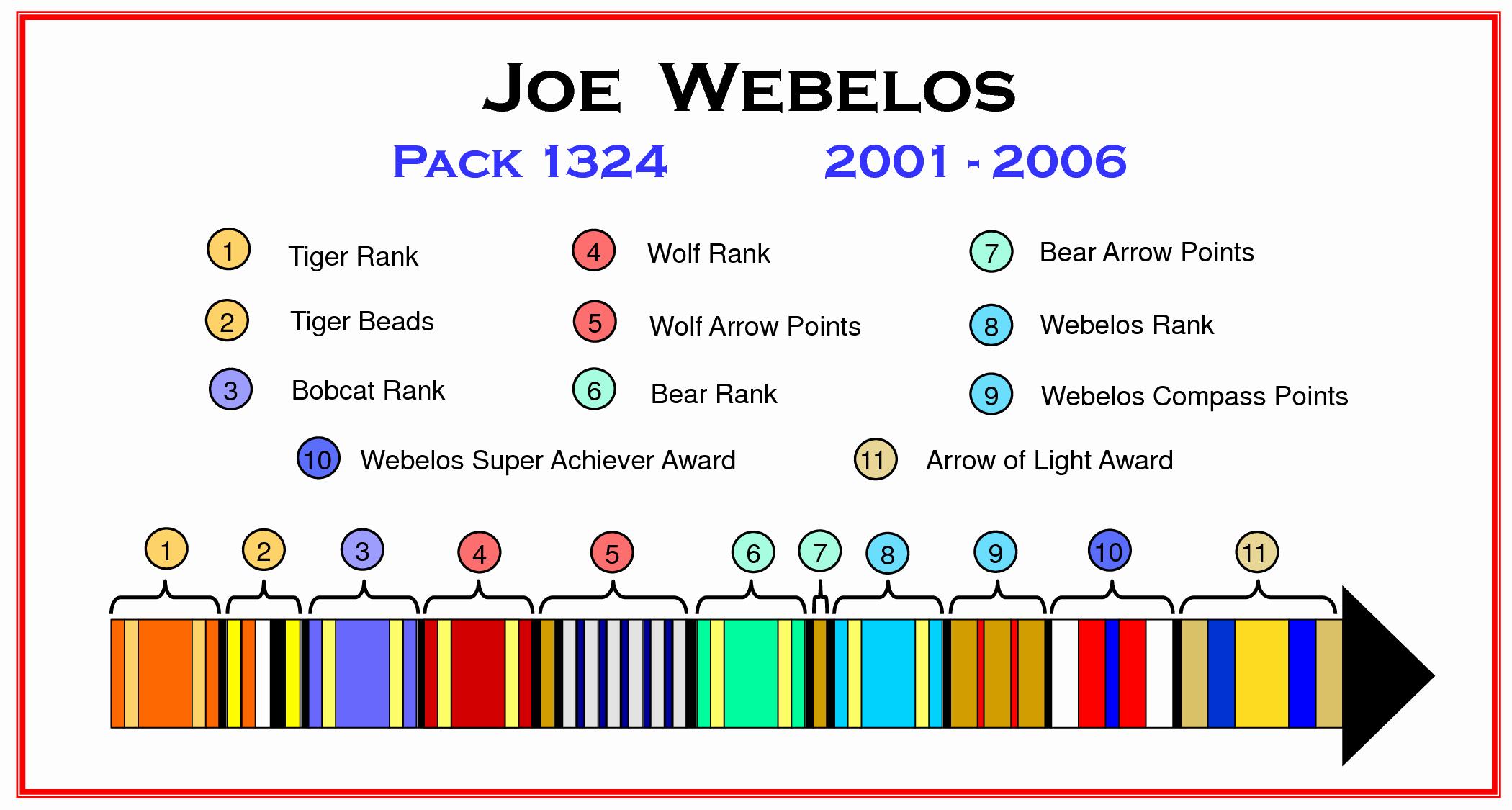 Arrow Of Light Plaque Template Elegant Webelos Career Arrow Google Search