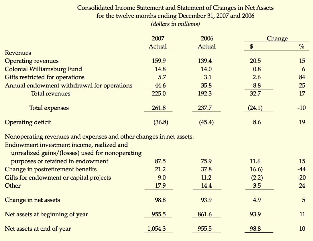 Audited Financial Statements Sample Best Of Financial Results the Colonial Williamsburg Ficial