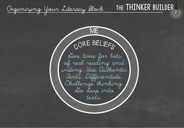 Balanced Literacy Lesson Plan Template Elegant the Thinker Builder organize Your Literacy Block without