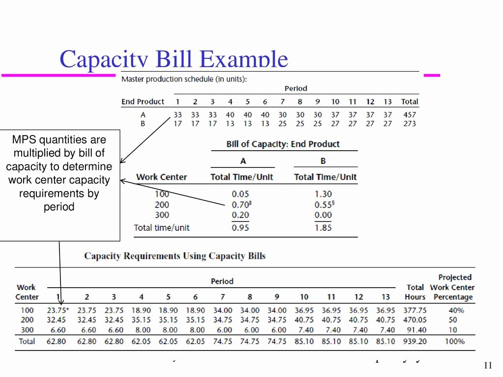 Bill Of Quantities Example Fresh Chapter 7 Capacity Planning and Management Ppt