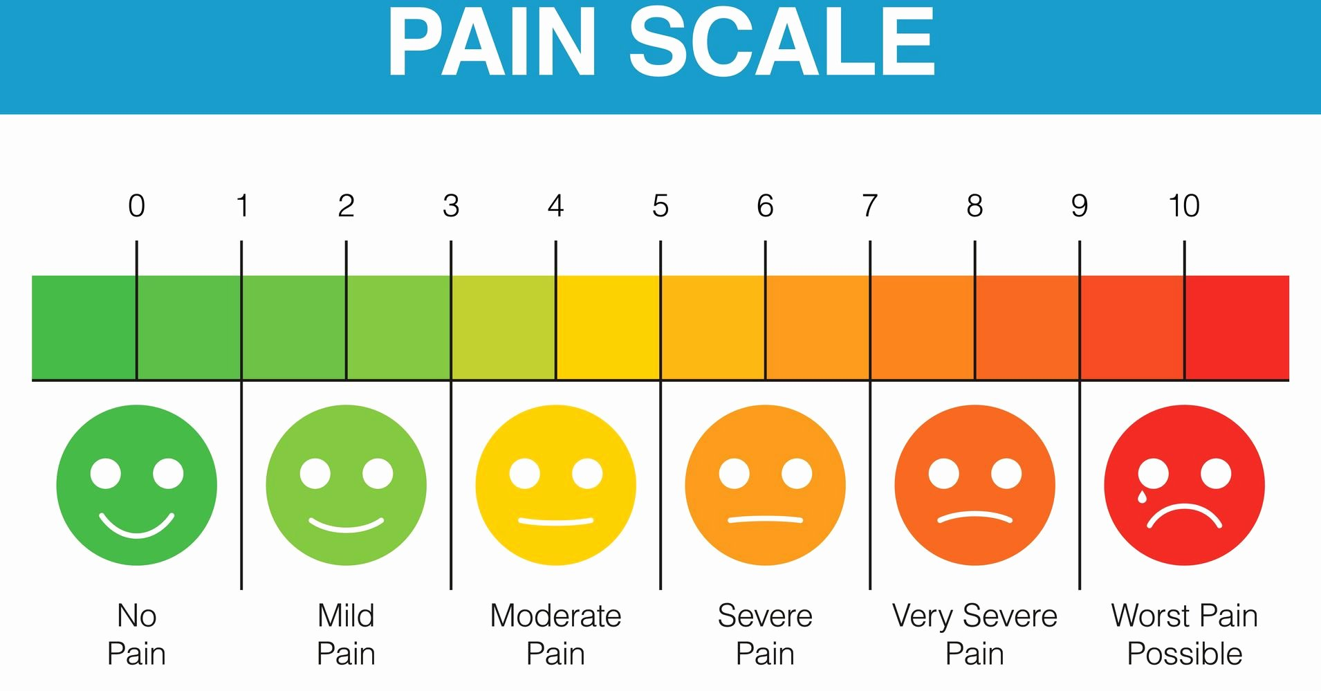 Body Piercing Pain Scale Elegant A Measured Approach to Pain tools to Help Patients and