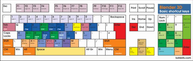 Bump Key Template Pdf Luxury Basic Standard Uk Hotkey Keyboard Layout Map for