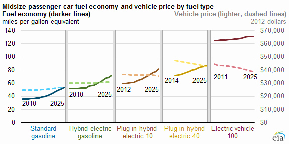 Car Mileage Chart Elegant Fuel Economy and Average Vehicle Cost Vary Significantly
