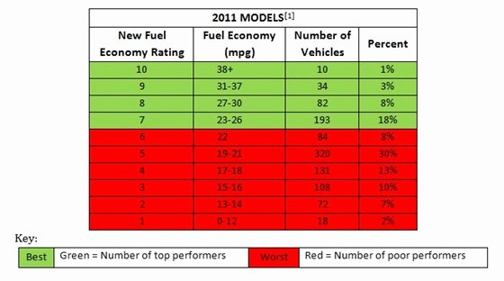 Car Mileage Chart Inspirational Report Shows How 2011 My Vehicles Rate Based On New Fuel