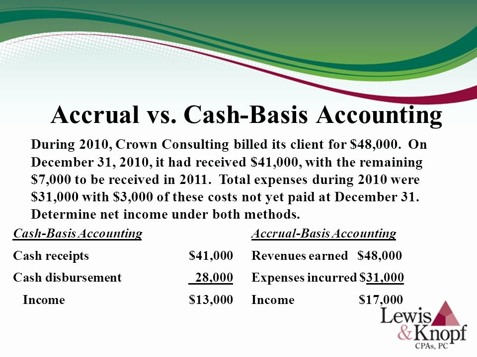 Cash Basis Income Statement Example New Reading & Understanding Basic Financial Statements …make