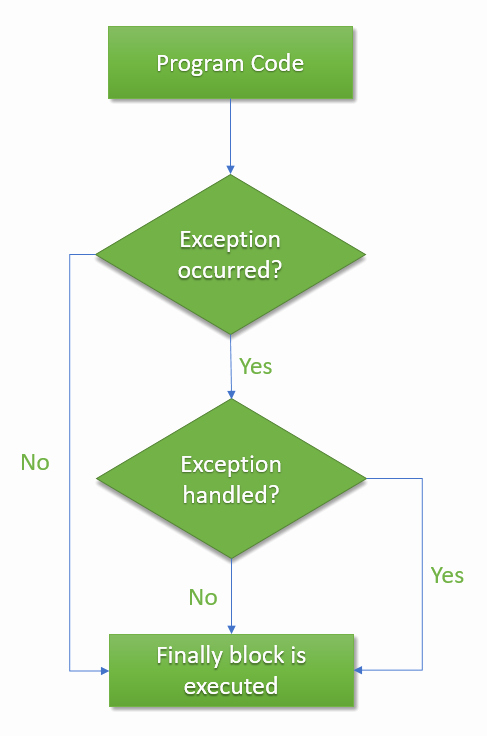 try catch exception tutorial