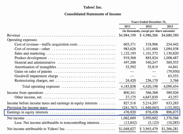 Classified Income Statements Elegant where In Yahoo S Financials Could I Find Its Investment In