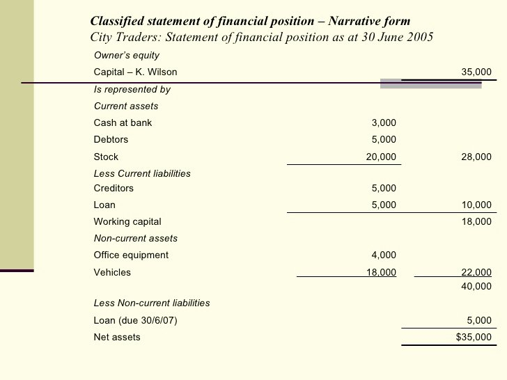 Classified Income Statements Fresh Chapter 2atement Of Financial Position Clc