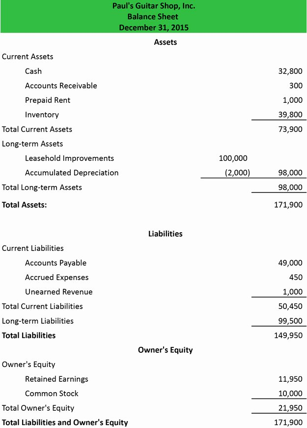 Classified Income Statements Inspirational Balance Sheet Example Template format
