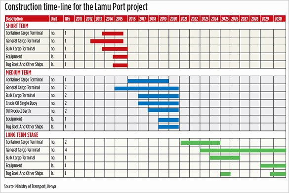 Construction Schedule Of Values Excel New Free Excel Construction Schedule Template Download