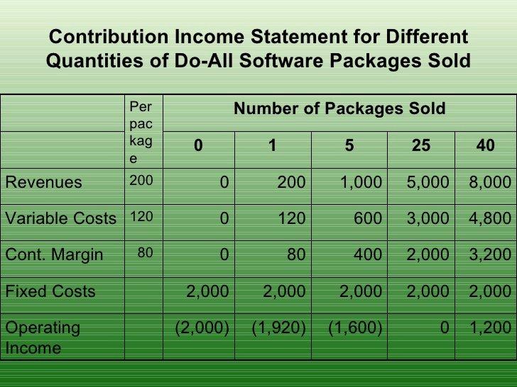 Cvp Income Statement Best Of Et 104 Cvp Analysis Bep