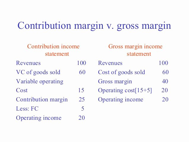 Cvp Income Statement Example Fresh Contribution Margin In E Statement Frudgereport793 Web