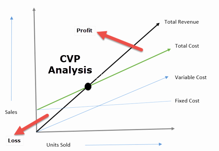 Cvp Income Statement Example Inspirational Cost Volume Profit Analysis Examples formula