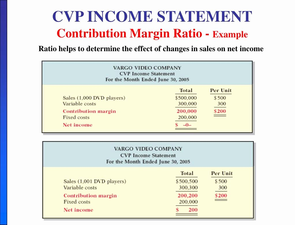Cvp Income Statement Example New Ppt Chapter 5 Cost – Volume Profit Powerpoint