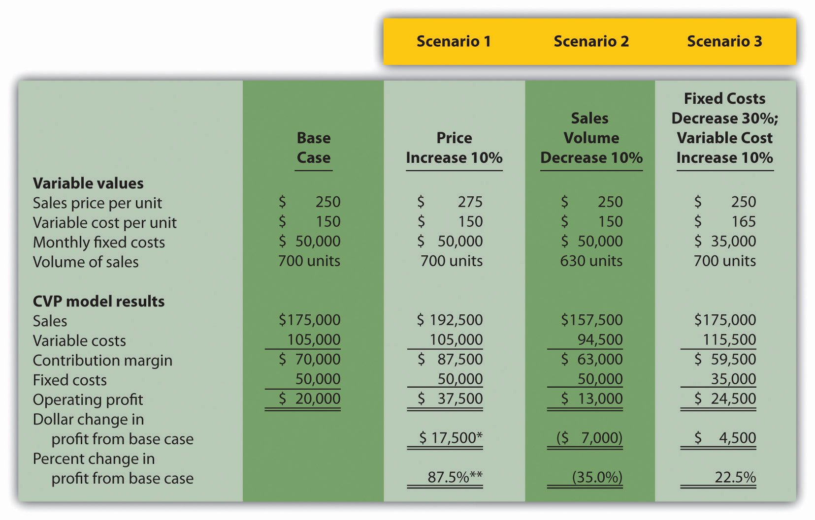 Cvp Income Statement Example Unique Using Cost Volume Profit Models for Sensitivity Analysis