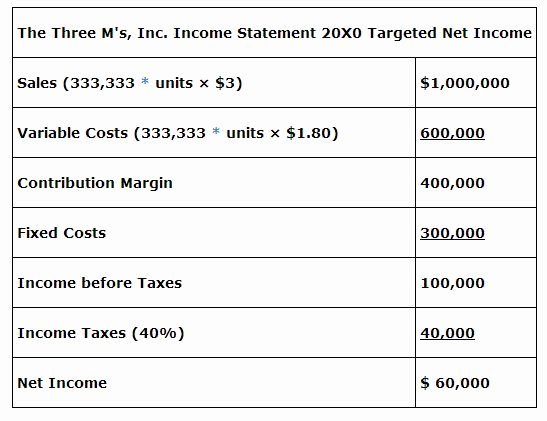 Cvp Income Statement New Cost Volume Profit Analysis