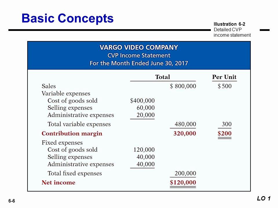 Cvp Income Statement Unique Cvp In E Statement format 8