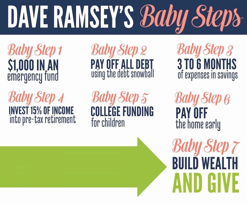 Dave Ramsey Resume Template New 20 Elegant Dave Ramsey Debt Snowball Worksheets Pdf