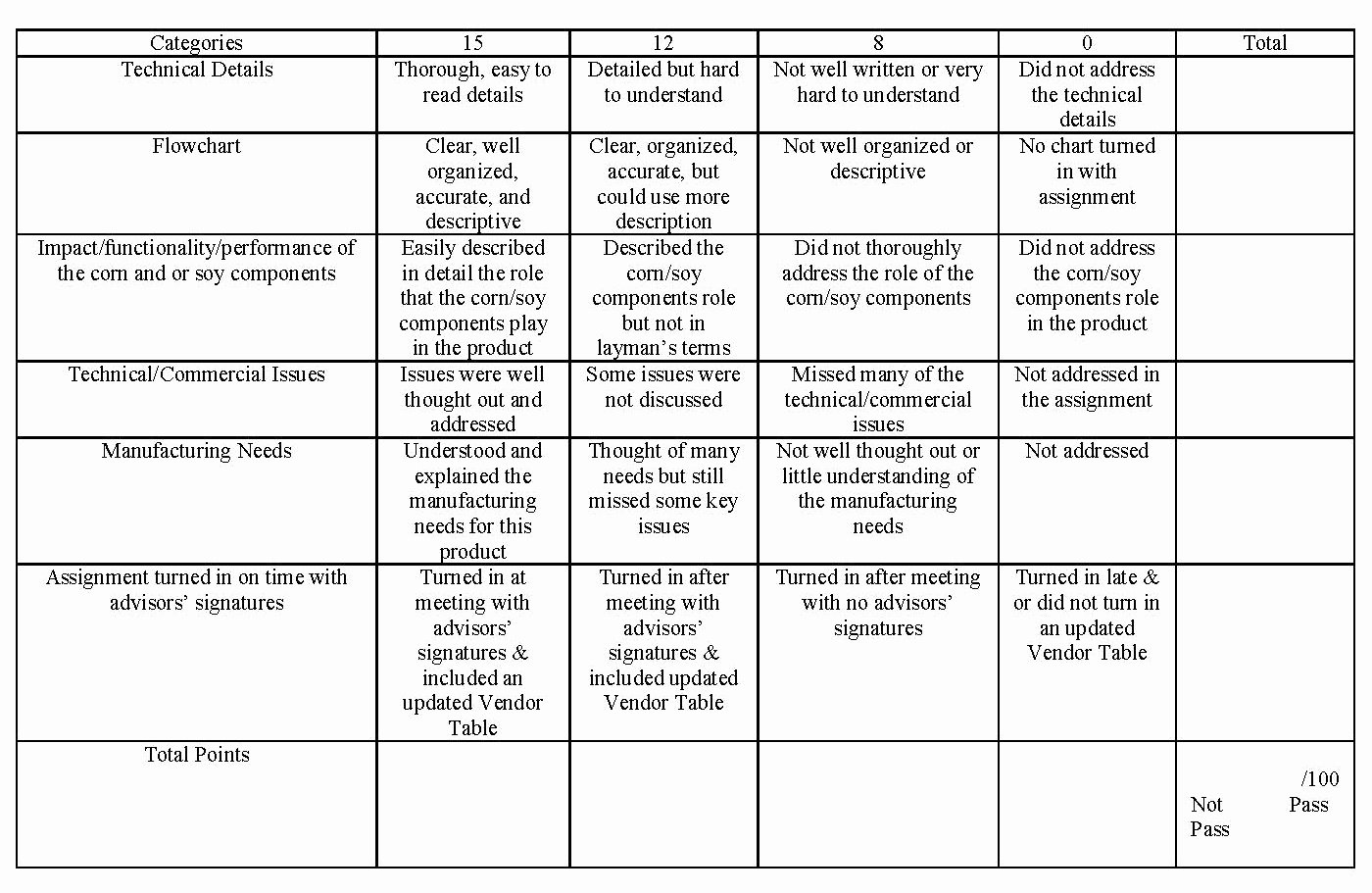 Dental School Personal Statement Word Limit Lovely original & Literature Review assignment Rubric