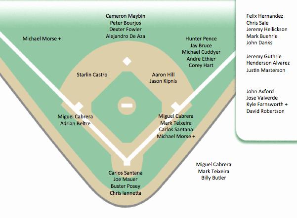 Depth Chart Template Luxury Baseball Depth Chart Template – Invigo