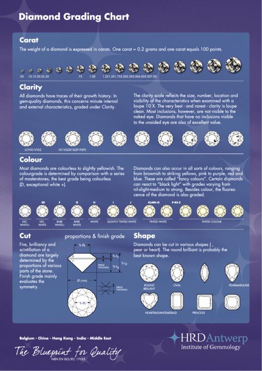 Diamond Carat Size Chart Pdf Unique Diamond Grading Chart Printable Pdf