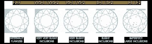 Diamond Rating Chart Beautiful Diamond Quality Rating 4cs