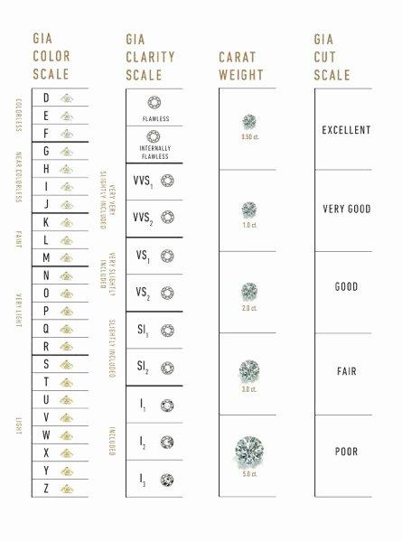 Diamond Rating Chart Beautiful Gia Diamond Grading Scales the Universal Measure Of
