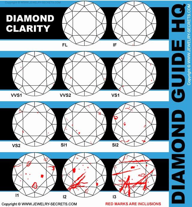 Diamond Rating Chart Beautiful I2 Clarity Diamonds – Jewelry Secrets