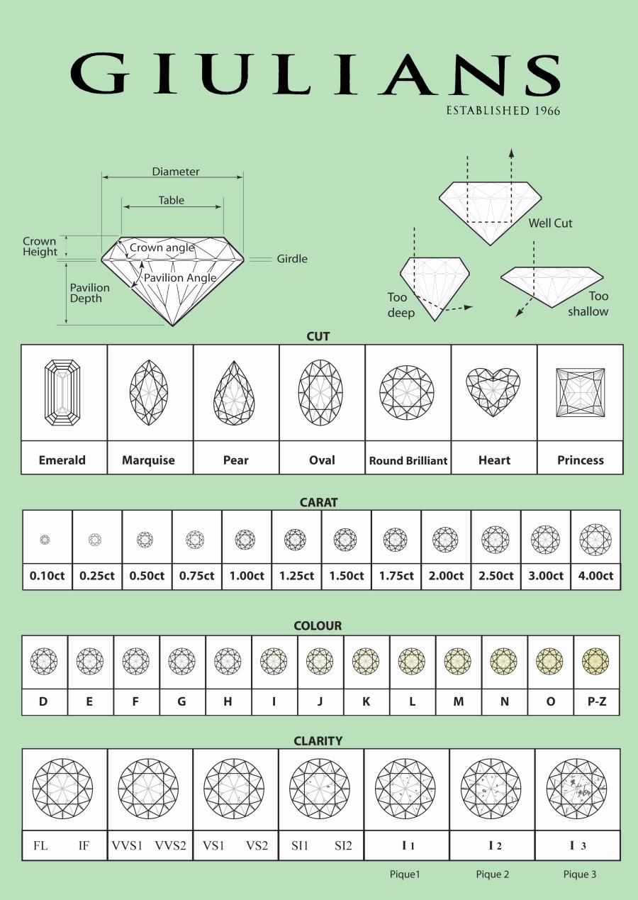Diamond Rating Chart Elegant Diamond Chart Misc Tips & Tricks