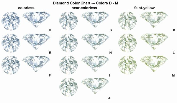 Diamond Rating Chart Elegant Diamonds 101