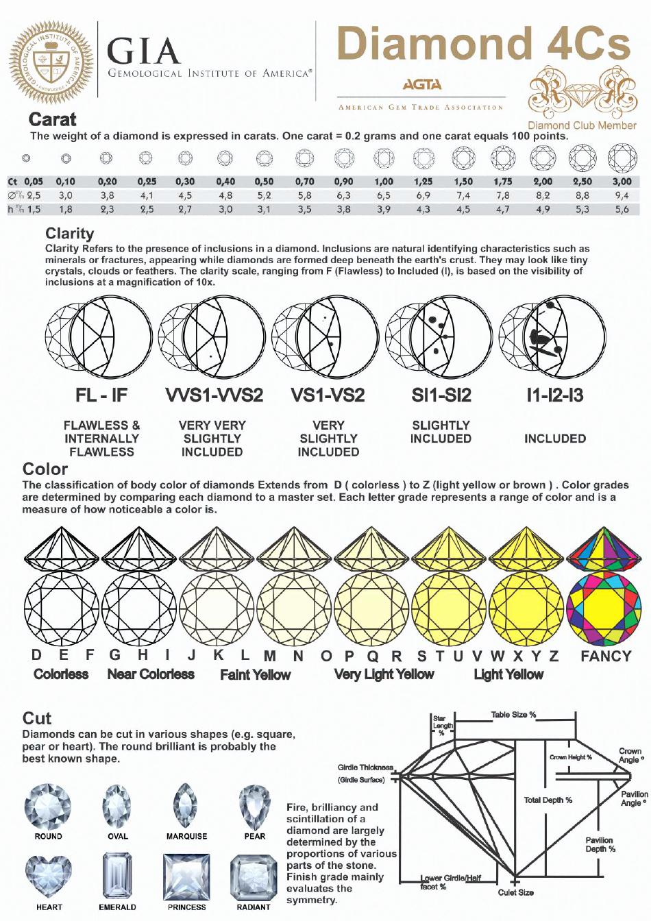 Diamond Rating Chart Inspirational Diamond Grading Chart Printable Pdf