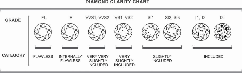 Diamond Rating Chart Luxury Clarity A Diamond Voltairediamonds