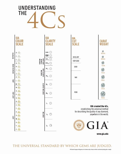 Diamond Rating Scale Chart Lovely Diamond Grading Scale