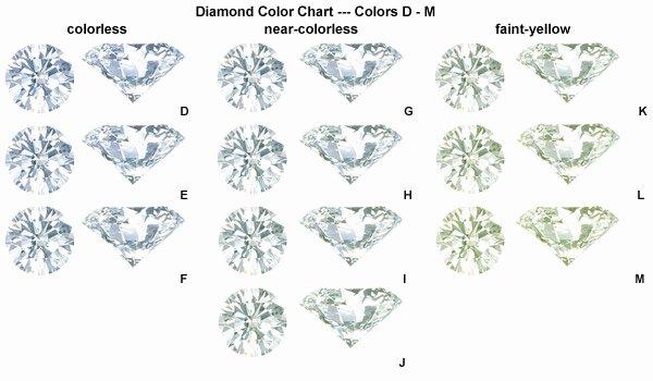 Diamonds Rating Chart Awesome Diamond Color Charts & Plete Guide International Gem