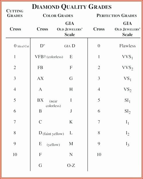 Diamonds Rating Chart Beautiful 15 Diamond Grading Chart