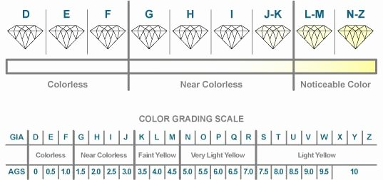 Diamonds Rating Chart Beautiful Don T Shop for A Diamond without Reading About Choosing