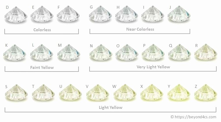 Diamonds Rating Chart Best Of What is the Best Diamond Color Grade to Buy Insider Advice