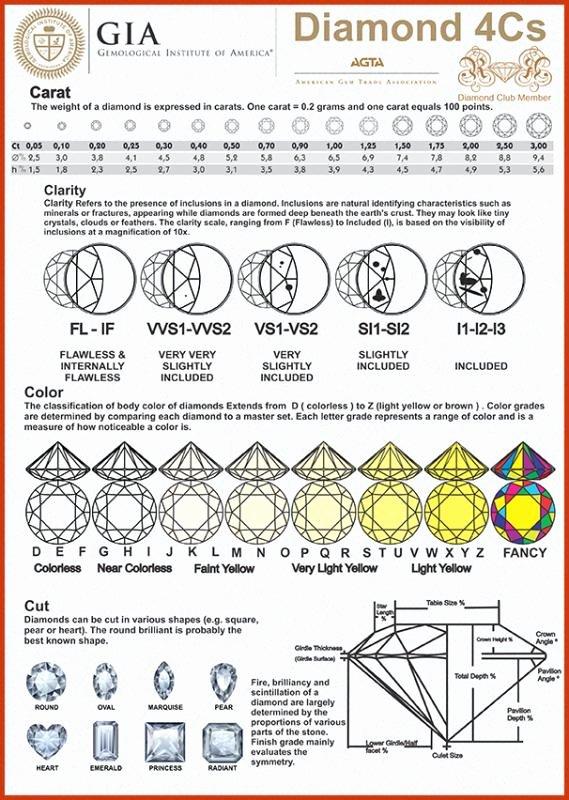 Diamonds Rating Chart Elegant Diamond Ratings Chart