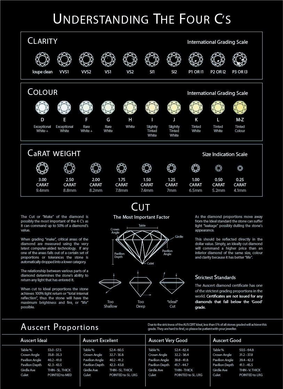 Diamonds Rating Chart Fresh Diamond Grading Chart 007 06