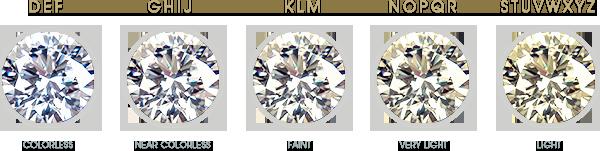 Diamonds Rating Chart Lovely Diamond Quality Rating 4cs