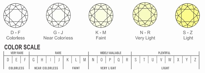Diamonds Rating Chart New Different Color Diamonds with Diamond Color Chart