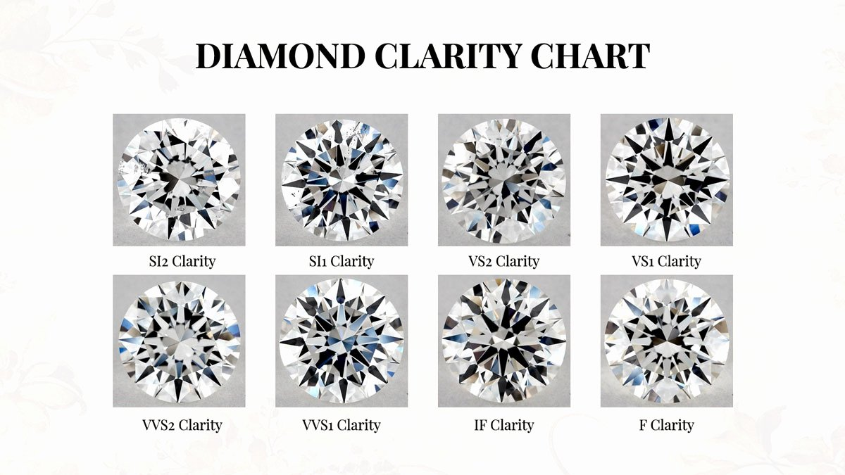 Diamonds Rating Chart New Updated Everything You Need to Know About Diamond Clarity