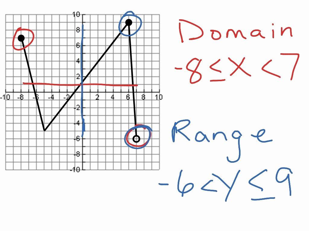 Domain and Range From Graphs Worksheet Elegant Domain and Range Math Algebra Functions F if 1
