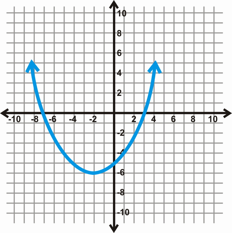 Domain and Range From Graphs Worksheet Elegant Finding the Domain and Range Of Functions