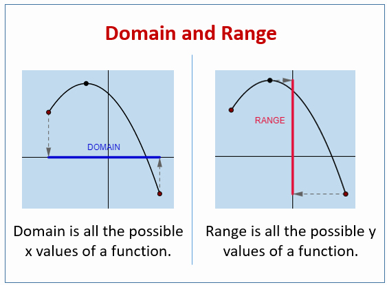 Domain and Range Graph Worksheets Elegant Domain and Range Of Functions solutions Examples Videos