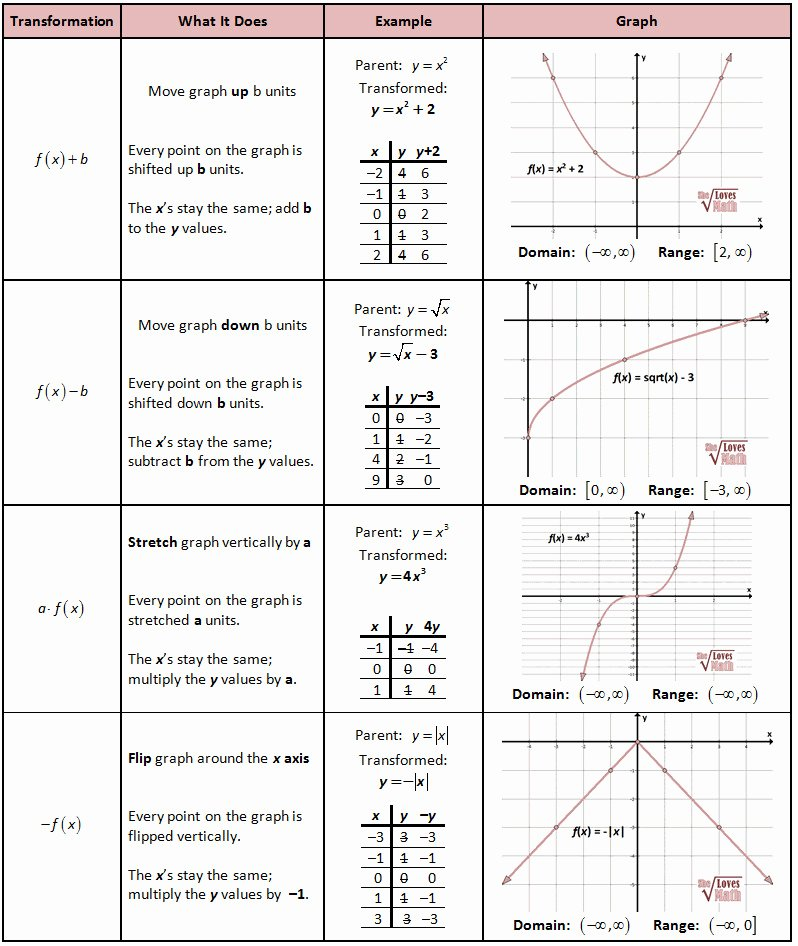 Domain and Range Graph Worksheets New Domain and Range Worksheet